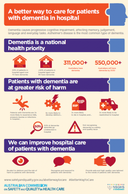 The dementia infographic summaries the risks of harm for people with dementia in hospital. It can be downloaded and used as a poster to raise awareness.